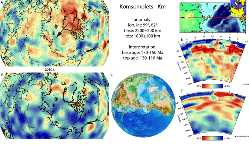 Figure A49. Komsomolets anomaly, interpreted as the Komsomolets slab, with (horizontal) [vertical] cross sections through (A)[D] the UUP07 p-wave) and (B)[D] the combined SL2013 and S40RTS s-wave models at 2010 km; C) the location of the modern geological record that we interpret to have formed during the subduction of the slab.