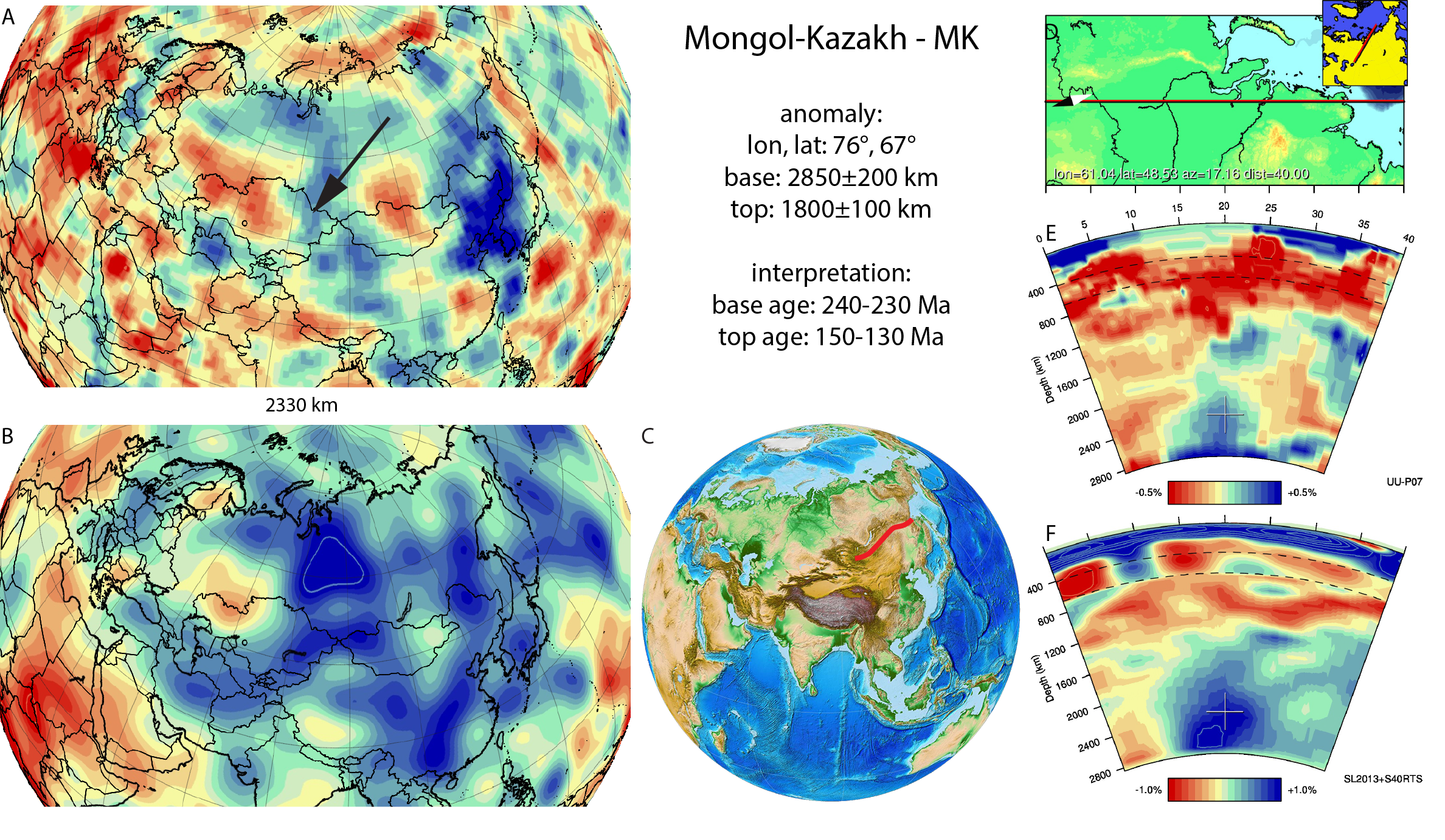 Figure A63. Mongol-Kazakh anomaly, interpreted as the Mongol-Kazakh slab, with (horizontal) [vertical] cross sections through (A)[D] the UUP07 p-wave) and (B)[D] the combined SL2013 and S40RTS s-wave models at 2330 km; C) the location of the modern geological record that we interpret to have formed during the subduction of the slab.
