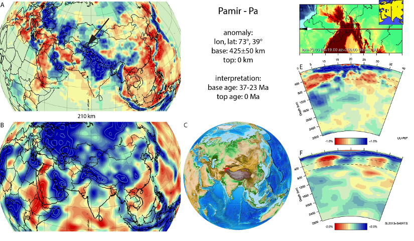 Figure A69. Pamir anomaly, interpreted as the Pamir slab, with (horizontal) [vertical] cross sections through (A)[D] the UUP07 p-wave) and (B)[D] the combined SL2013 and S40RTS s-wave models at 210 km; C) the location of the modern geological record that we interpret to have formed during the subduction of the slab.