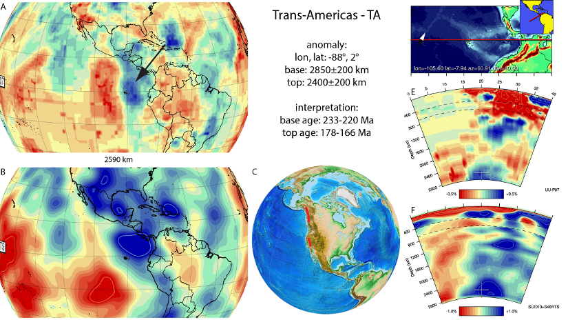 Figure A88. Trans-Americas anomaly, interpreted as the Trans-Americas slab, with (horizontal) [vertical] cross sections through (A)[D] the UUP07 p-wave) and (B)[D] the combined SL2013 and S40RTS s-wave models at 2590 km; C) the location of the modern geological record that we interpret to have formed during the subduction of the slab.